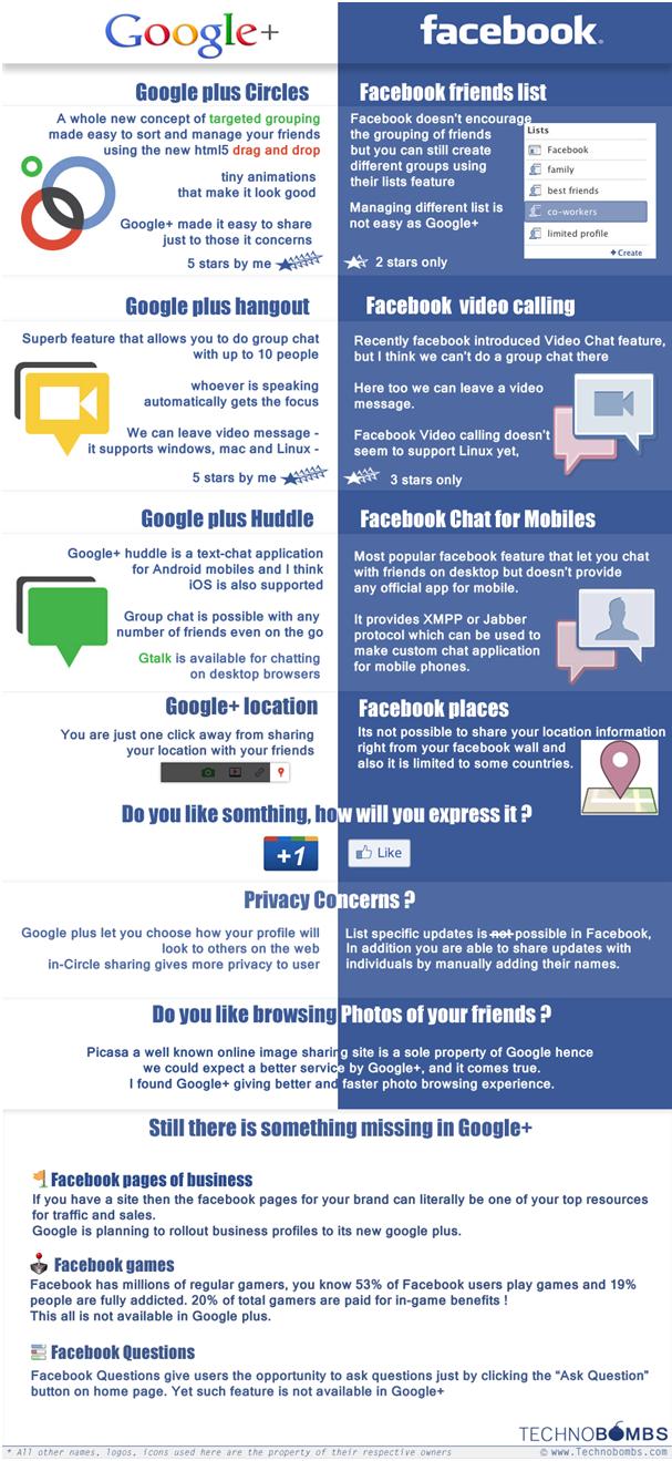 Google+ opengesteld voor iedereen