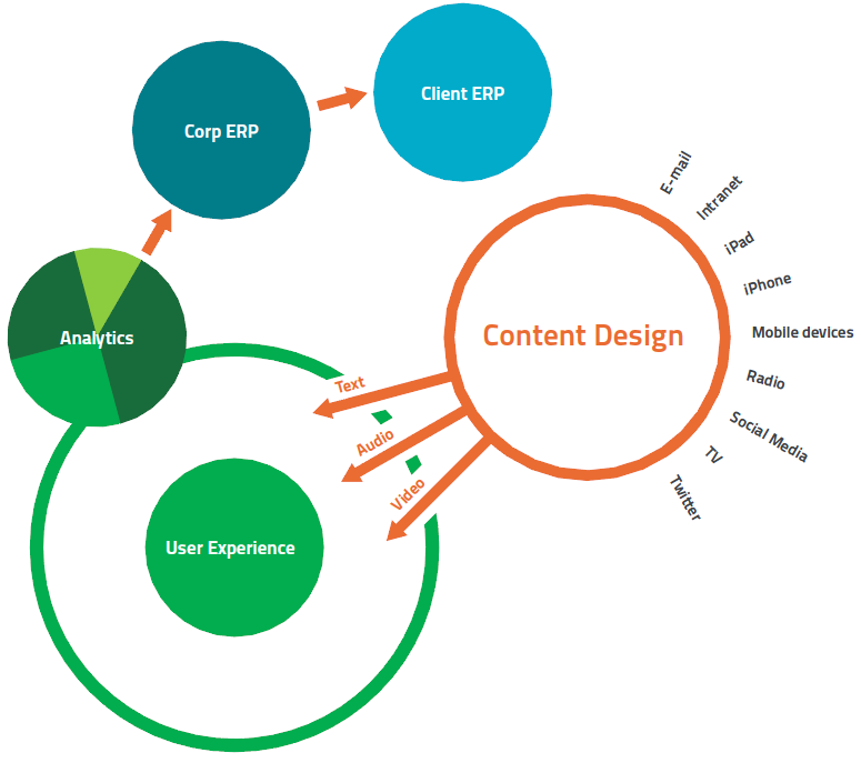 De toekomst van het content management systeem