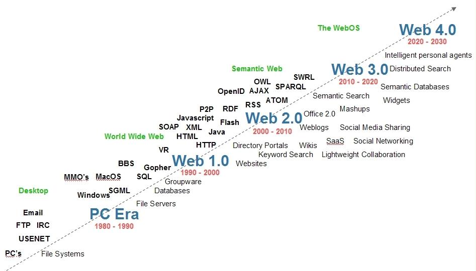 De evolutie van het web