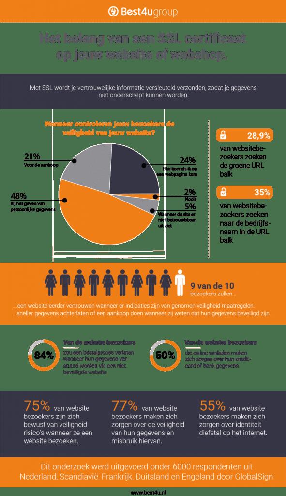 Infograph SSL