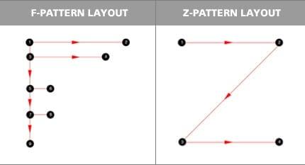 retargeting f-pattern z-pattern